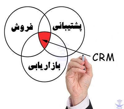 مدیریت ارتباط با مشتریان crm
